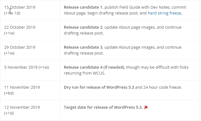 WordPress 5.3 schedule