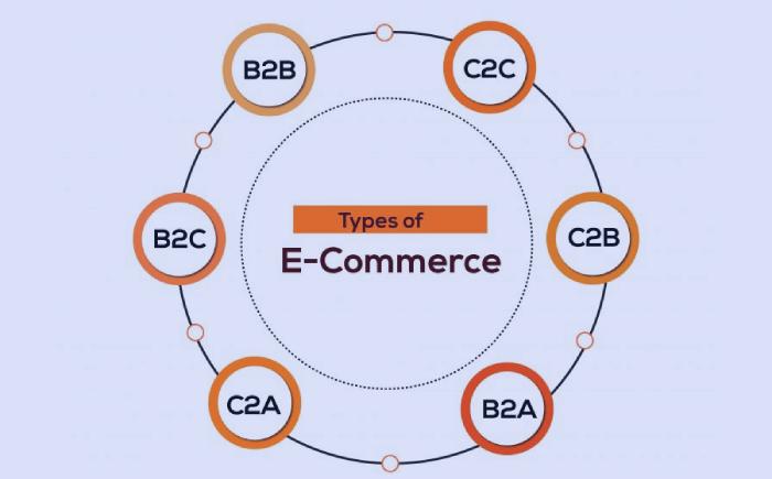eCommerce Types