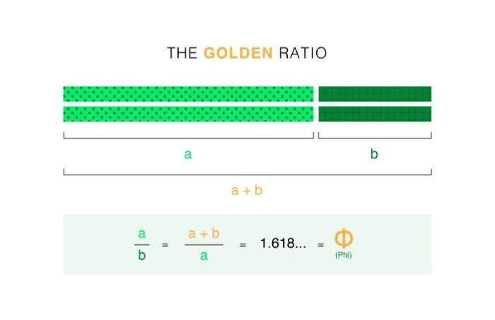 Golden Ration explained mathematically