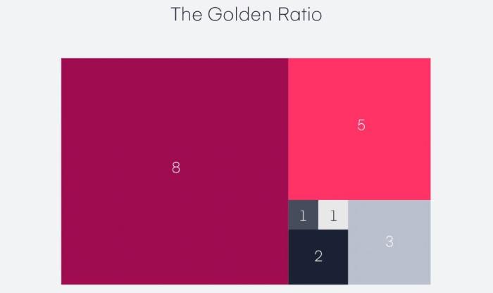 The Golden Ratio in Website design rules