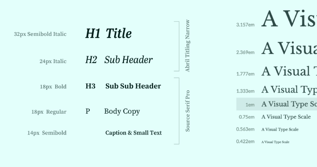 Fonts Hierarchy in typography