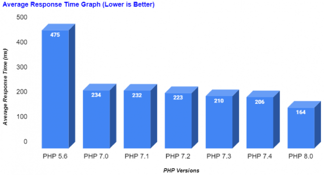 Php benchmark test